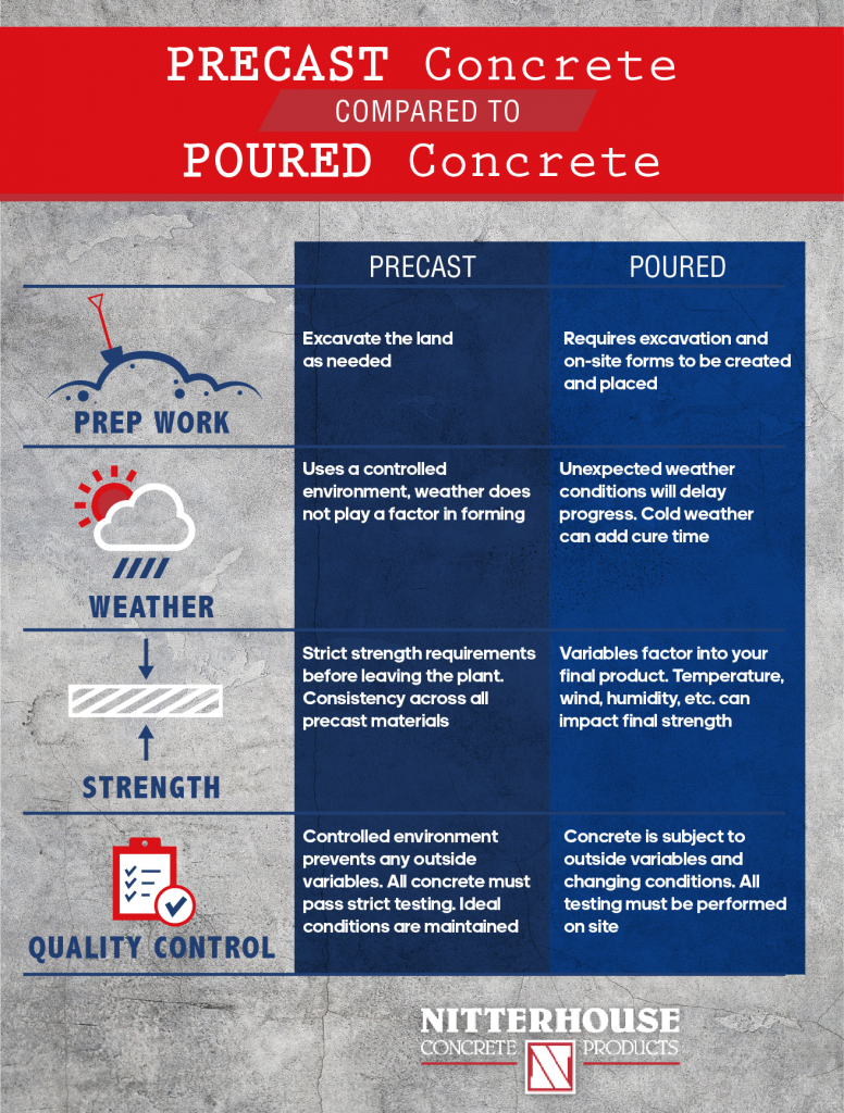 differences between poured and precast concrete
